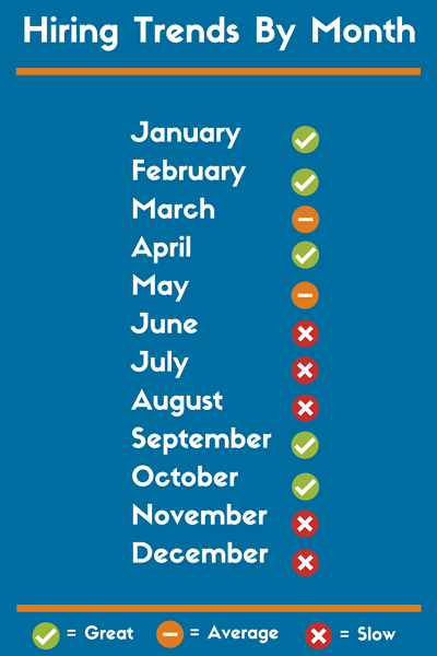 Hiring-Trends-By-Month
